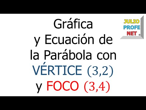 Gráfica y ecuación de una parábola-Graphing an equation of a parabola