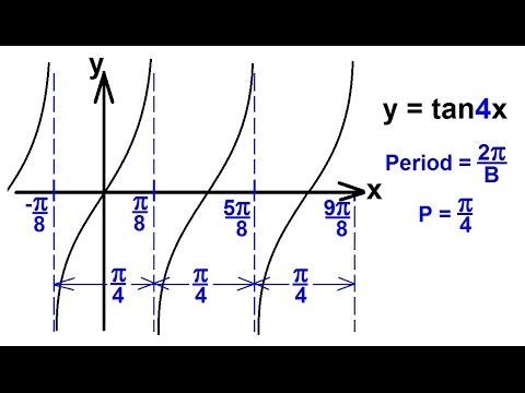 PreCalculus - Trigonometry (49 of 54) Graph y=tan4x