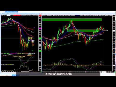 High Percentage Trading Strategy used in the Live Trading Room
