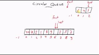 Circular Queues Data Structure [كود مصري]