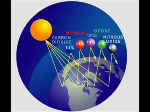 Global warming - Greenhouse gases
