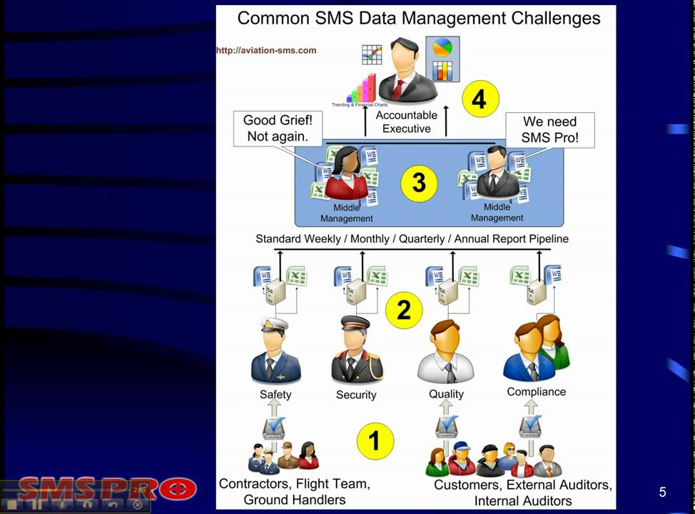 2 Distributed Data Management Aviation Safety