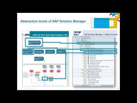 Developing & Applying Business Architecture (Part 1)