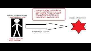 How to Move YouTube Channel to Brand Account Channel Keeping Subscribers on SAME Google Account