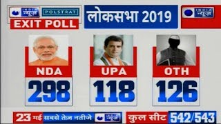 Lok Sabha Elections Exit Poll Results 2019: NDA 298, UPA 128, Others | एग्जिट पोल 2019