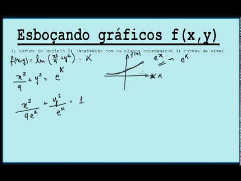 Cálculo II - Gráfico de funções de duas variáveis