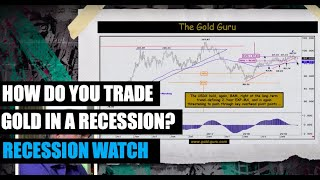 🔴 Why Gold Will Skyrocket If Recession Hits & How To Play It | Recession Watch