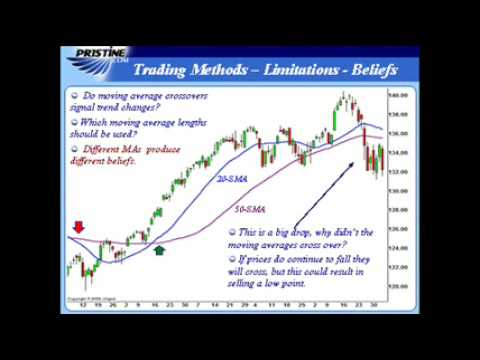 Greg Capra Explains Moving Averages