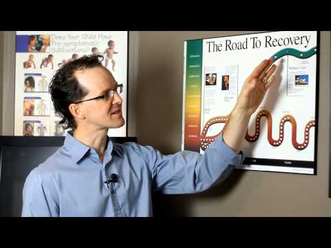 Timmins Chiropractor Dr Luc Lemire -3 Types of Chiropractic Care