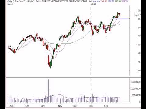 Stock Market Analysis for Week Ending 2/27/15