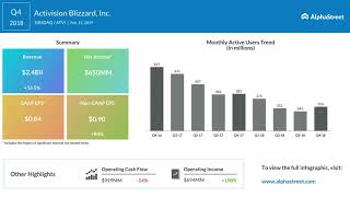 Activision Blizzard (ATVI) Q4 2018 Earnings Call