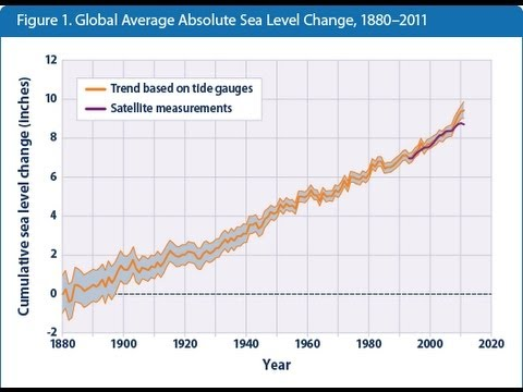 Global Warming - Key Indicators from the EPA: Sea Level, Ocean Acidity, Ice, Glaciers