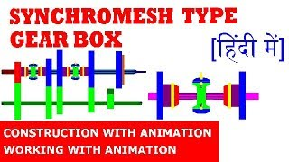 [HINDI] SYNCHROMESH TYPE GEAR BOX | CONSTRUCTION AND WORKING WITH ANIMATION | MILAN MODHA |