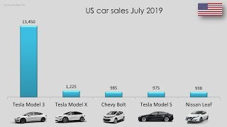 Tesla July 2019 Global Sales Data