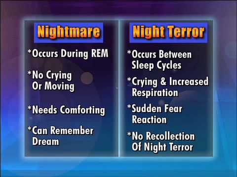 the psychological trauma caused by night terrors in childhood Childhood trauma recovery over 800 concise articles by david hosier bsc hons night terrors night terrors : sleep paralysis in fact, not all that uncommon and was, apart from the psychological distress it causes, completely harmless the condition is a type of parasomnia (sleep.