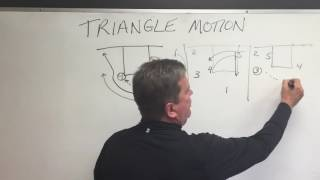 Triangle Offense Part 4: Continuous Motion Ideas