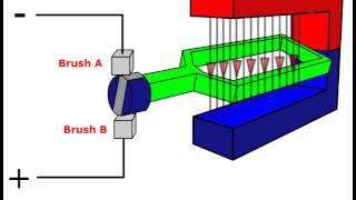فكرة عمل DC motor