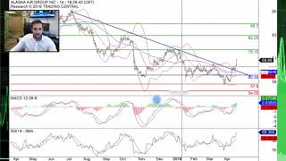 Alaska Air Group (ALK): higher levels on the way