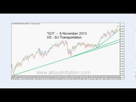 World Indices Trend Lines - DJ30, S&P 500, Nasdaq 100, Gold and Silver Index -weekly 2013 November 8