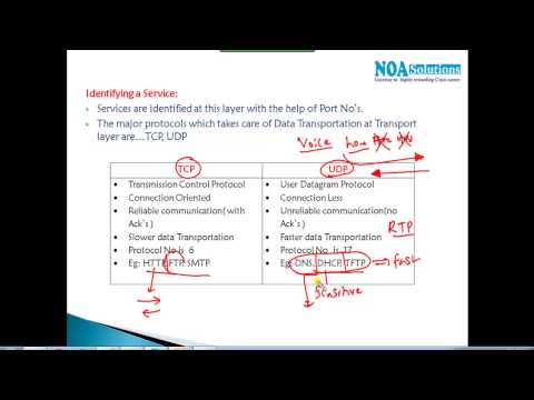 CCNA Routing & Switching :  Transport layer