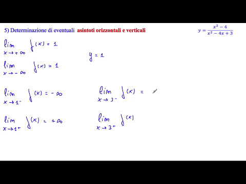 Grafico probabile della funzione (x²-4)/(x²-4x+3)