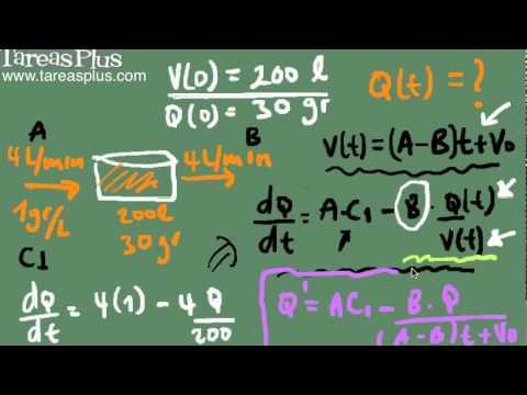 Problema de mezclas - Salmuera (ejemplo1)
