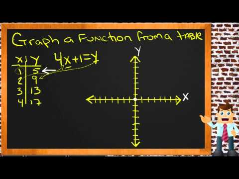 Graph a Function from a Table: A Sample Application
