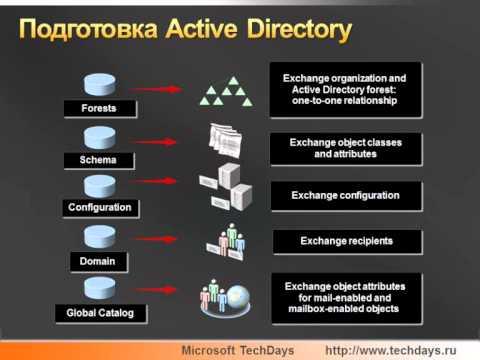 Exchange Server 2010: Быстрый старт