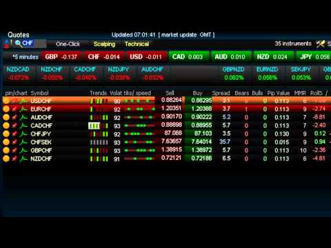 Trade Alerts in MetaTrader 5 Trading Software