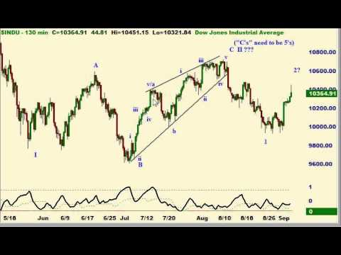 Elliott Wave Technical Analysis of S&P 500, Dow Jones, and Russell 2000 Futures