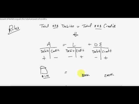 T Accounts Part 1 of 5