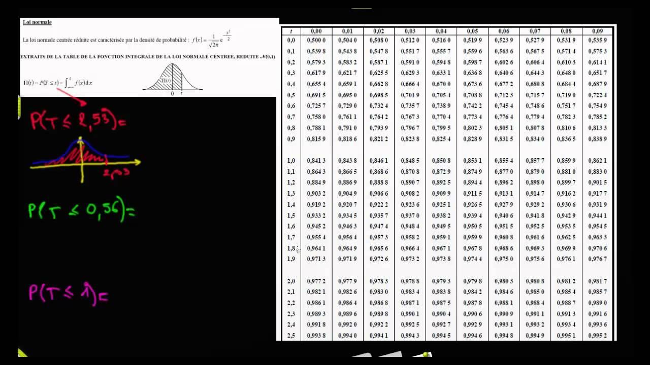 Savoir lire la table de la loi normale centr e r duite n 0 for Table quantile loi normale