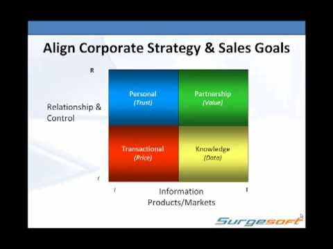 Don't Let The Commision Plan Fail You In 2010 - Align Corporate Strategy And Goals