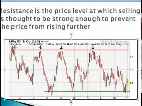 How to trade Support resistance explained in India Hindi & English Training India Bangalore