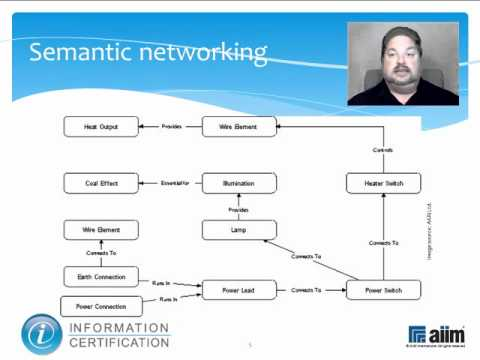 Information Relationship Building and Automation