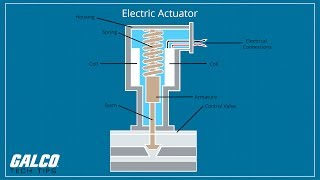 What is a Actuator? -  A Galco TV Tech Tip