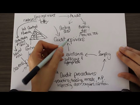 Mind mapping - linking the audit topics together