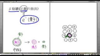 高校物理解説講義:「放射線」講義7