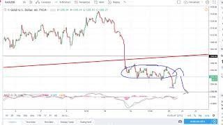 Gold Technical Analysis for May 22, 2018 by FXEmpire.com