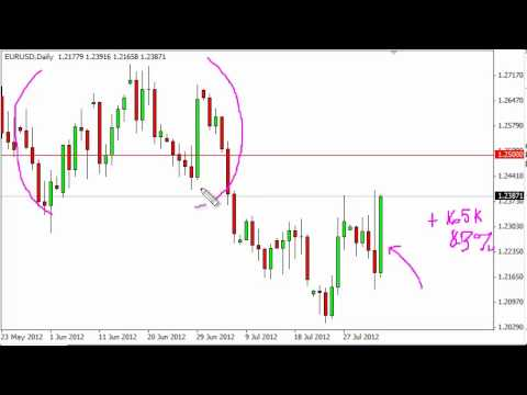 EUR/USD Technical Analysis for August 6, 2012 by FXEmpire.com