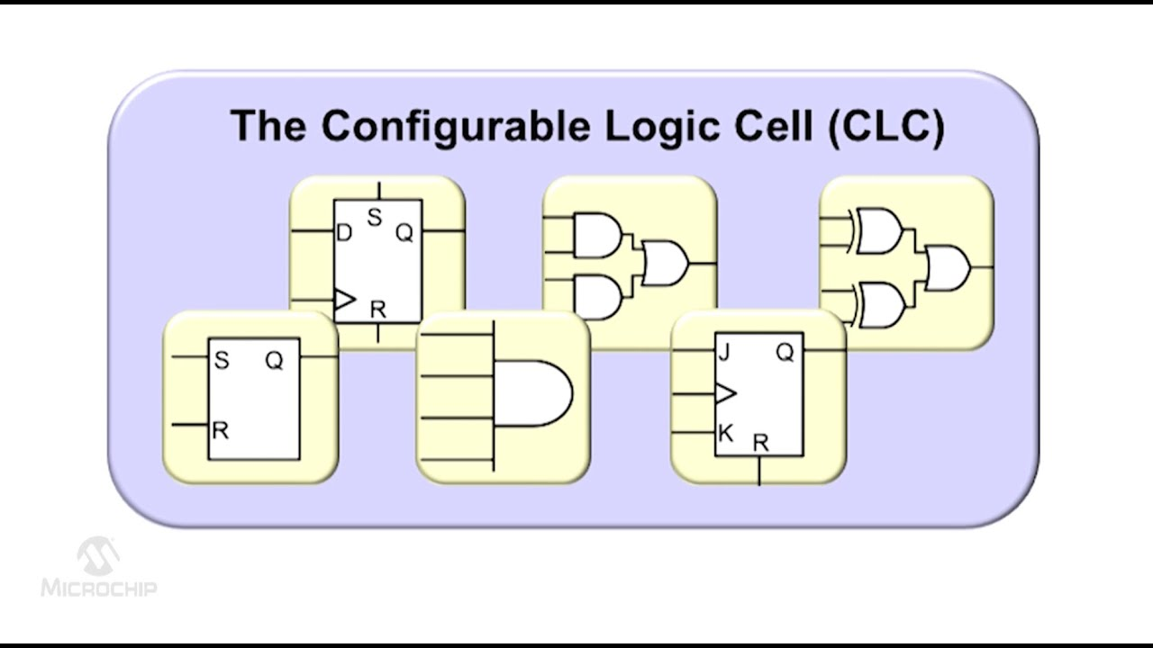 Logic Cell Configurable Logic Cell Clc