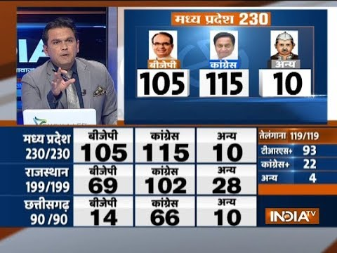 Assembly Election Results  BJP - 105, Congress - 115 seats in Madhya Pradesh