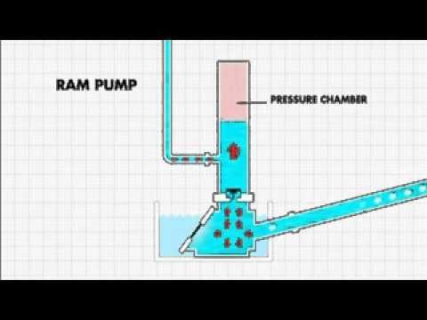 Pompa air tanpa mesin kolam ikan