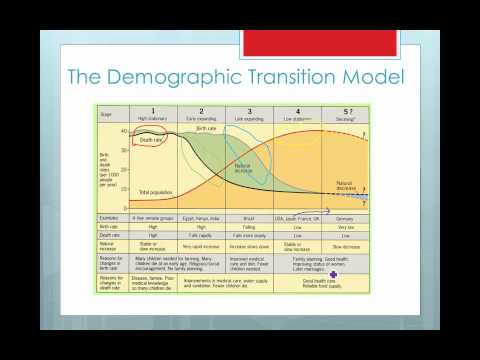 a case study on the demographic transition model of argentina Demographic transition model we use your linkedin profile and activity data to personalize ads and to show you more relevant ads.