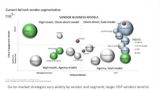 Rise of the SaaS-led ad tech vendor