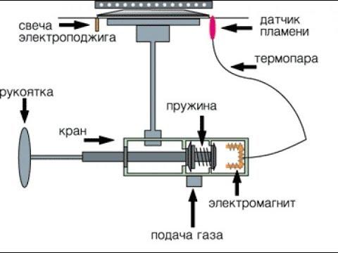 Схема работы газ контроля