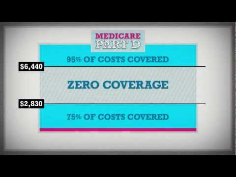 Affordable Care Act: Closing the Medicare Doughnut Hole