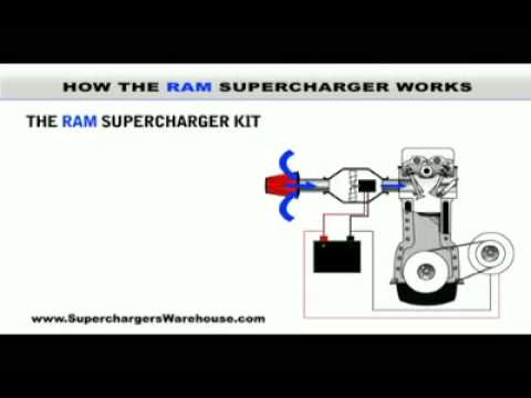 How The Ram Supercharger Works