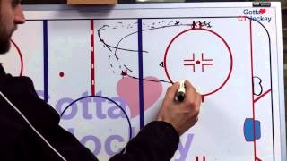 Ice Hockey Drill: Pelican Net Drive