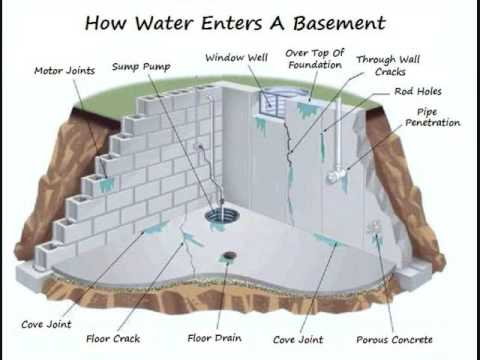 michigan basement waterproofing michigan foundation repair crawl